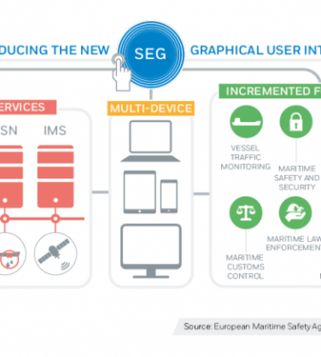 Introducing the new SafeSeaNet Ecosystem graphical user inte ...