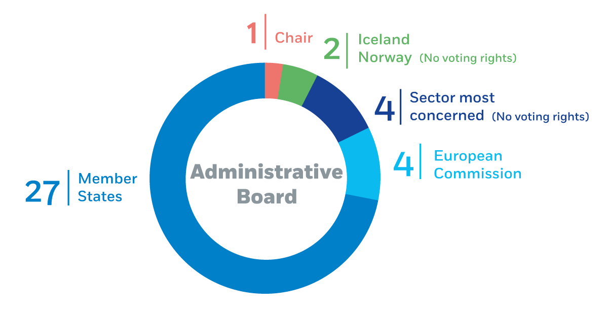 infograph administrative board composition